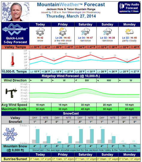 mountain weather forecast march 27, 2014