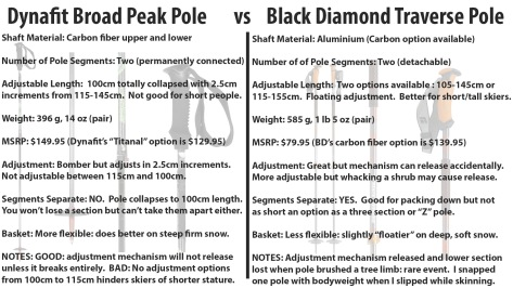 web dynafit broad peak vs black diamond traverse