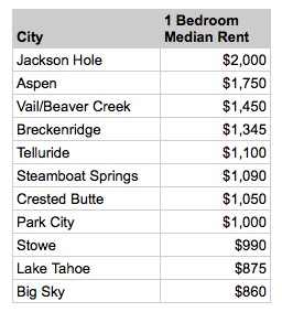 The figures above are for median 1-bedroom rents using data from April and May 2015.  SOURCE