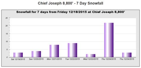 Chief Joseph Christmas Miracle 2015