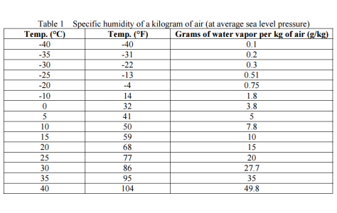 Specific humidity of a kilogram of air