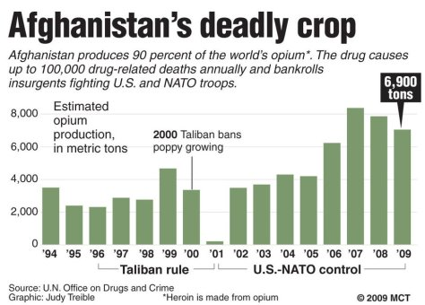 afghanistan-opium-production